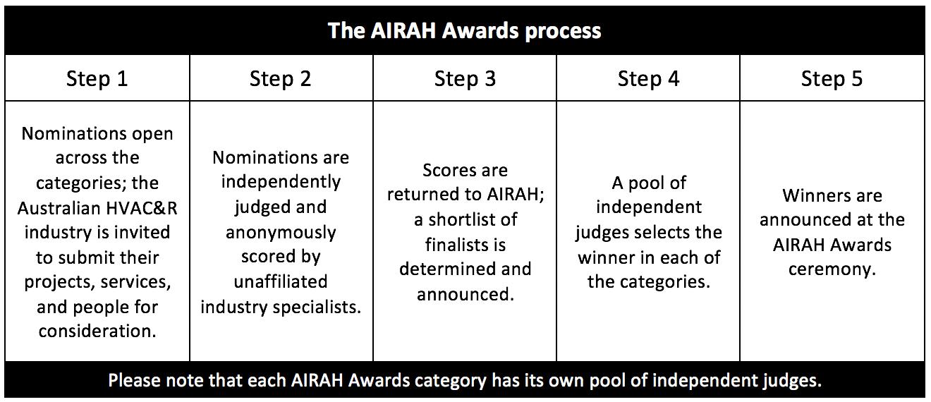 AIRAH Awards 2021 nomination process